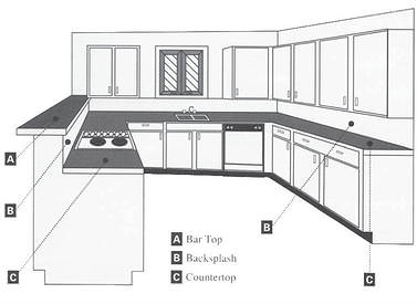 Preparing For Your Countertop Template Date