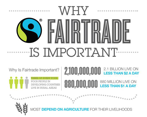Why Fair Trade is Important